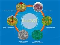 Procast铸造模拟精密铸造热辐射软件 正版报价代理商电话
