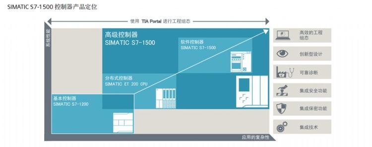 西门子PLC模块6ES7540-1AB00-0AA0