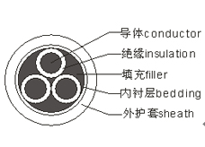 刚性矿物电缆BBTRZ5X185电线电缆厂家