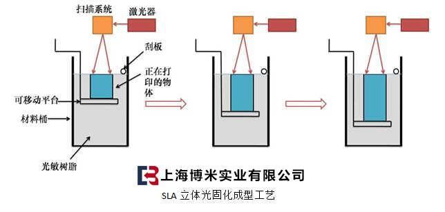 3d打印原理是什么_3d打印工作原理图片