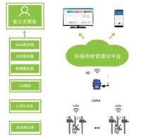 环保分表计电监测系统 磁钢取电 环保局212协议