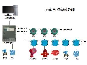 利信万嘉LW56031点型可燃气体探测器