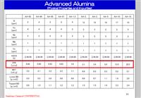 日本住友化學高純氧化鋁粉AA系列 AKP系列