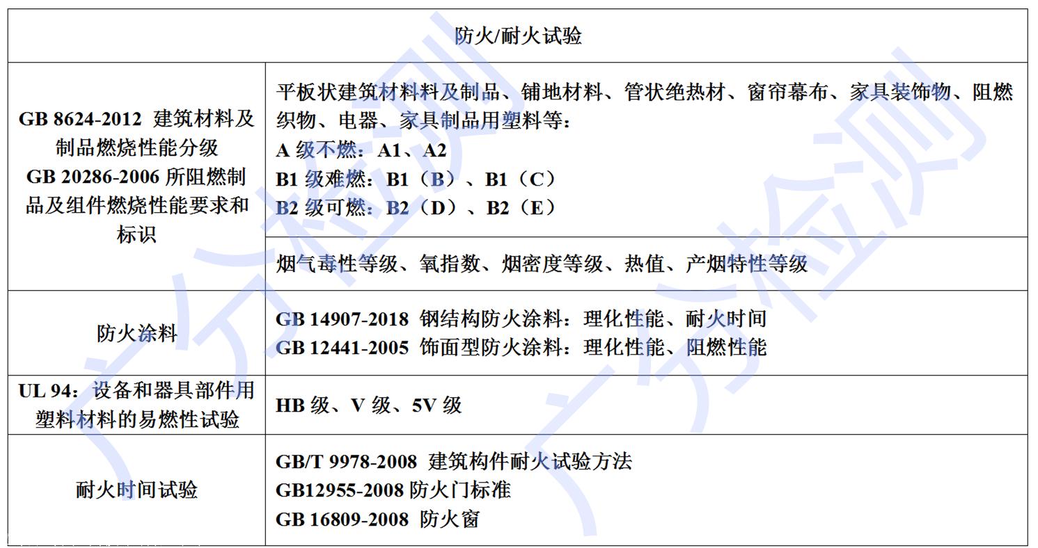 石膏空心条板防火检测 GB8624防火检测标准测试