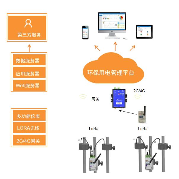 环保设施分表计电系统 厂家直销