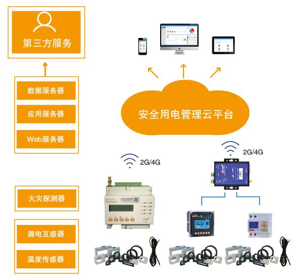 智慧安全用电监控系统 智慧安全用电监测平台