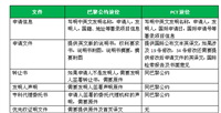 广东河源PCT检索申请国际专利的便利