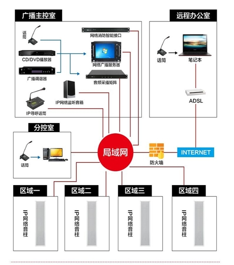 IP网络广播系统报价 IP网络音柱报价 IP网络广播系统参数