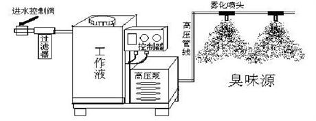 垃圾站喷淋除臭系统设备安装