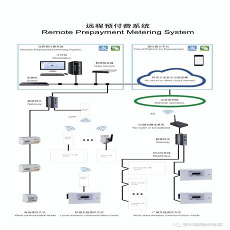 上海安科瑞 远程智能抄表系统