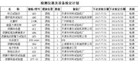 湘潭市测量工具校准校准单位
