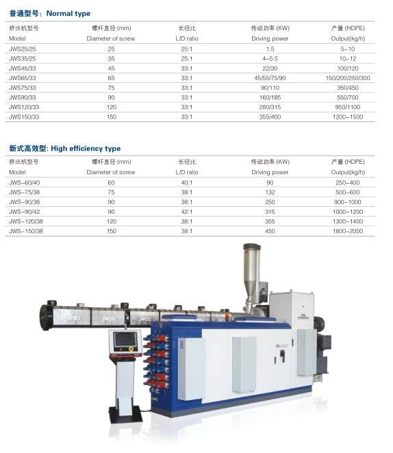 塑料管材生产线多少钱 HDPE化工管挤出生产线
